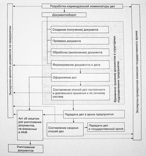 Схема организации хранения